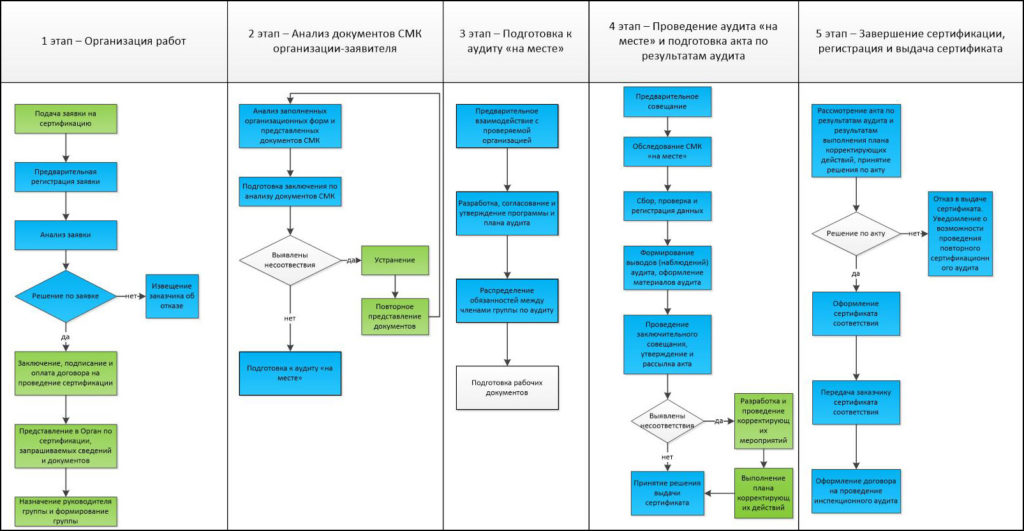 Схема процесса по подтверждению соответствия систем менеджмента